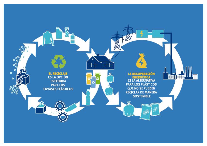 grafica reciclaje y recuperacion