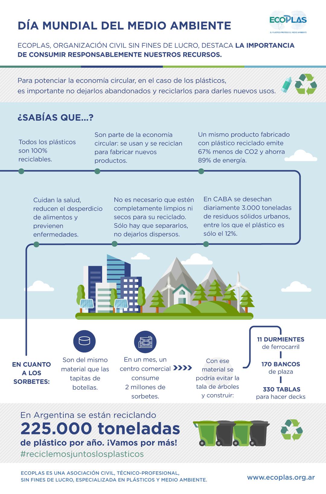19-06-05 Día del Medio Ambiente - Ecoplas Flyer